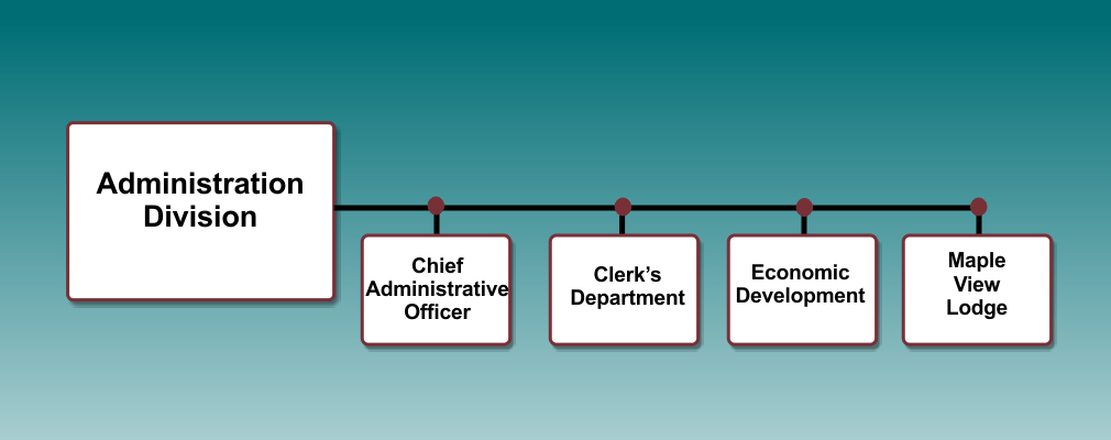 Administration Division org chart