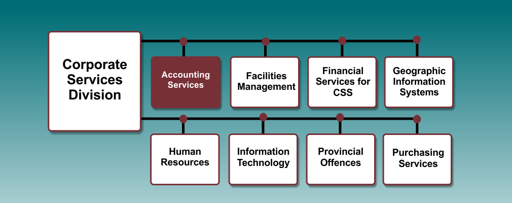 Account Services org chart