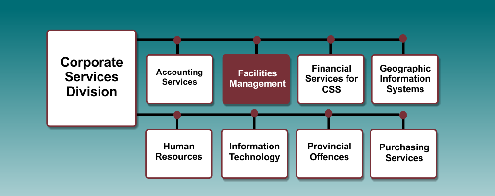 Facilities org chart