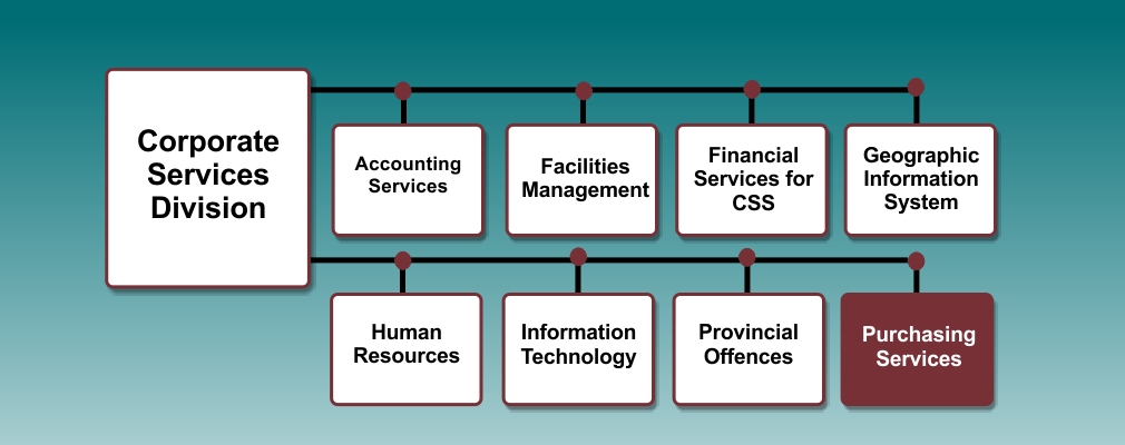 Purchasing Services Department