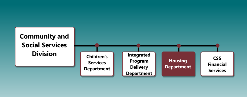 Housing Department Org Chart
