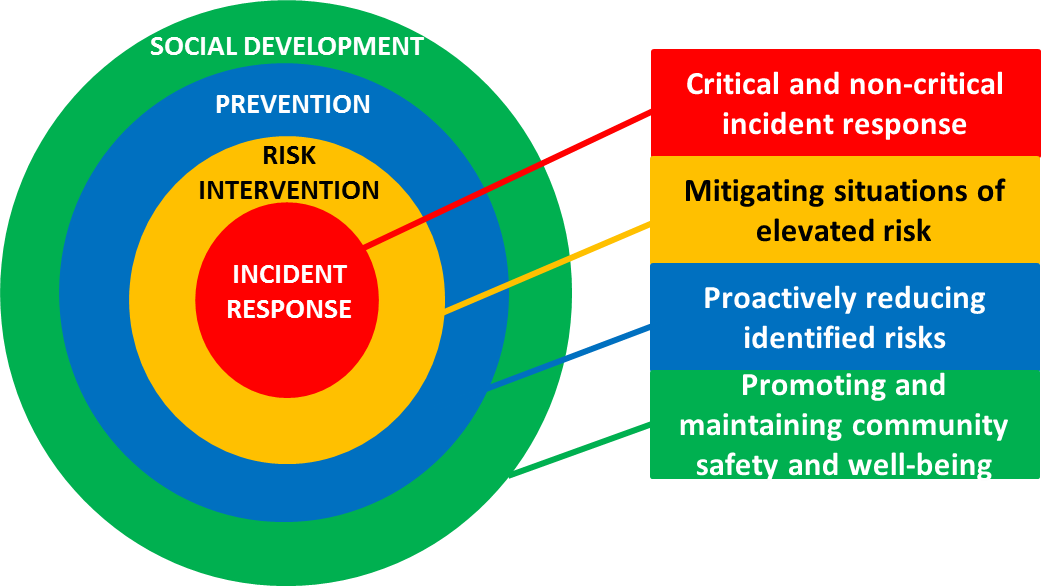 Key community safety and well being concepts