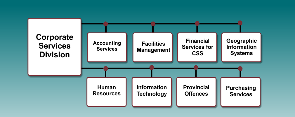 Corporate Services Org Chart
