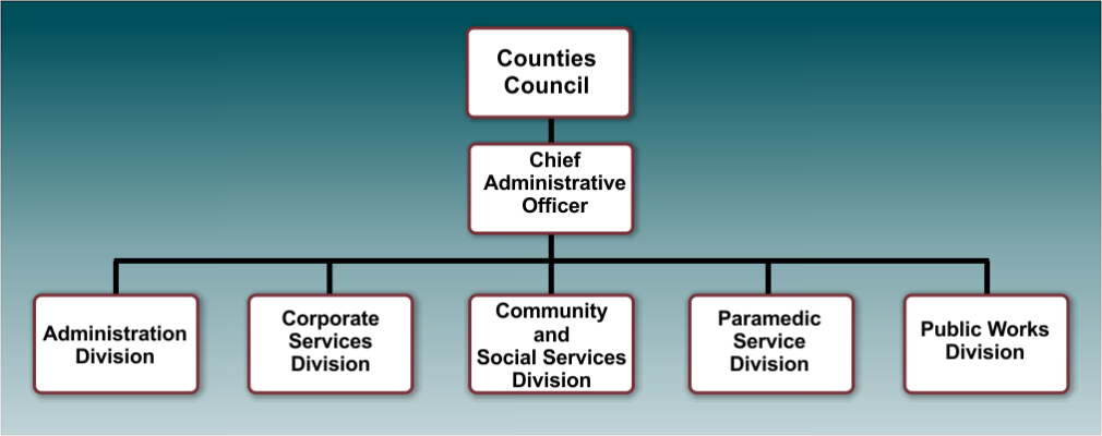 Leeds Grenville Org Chart Divisions